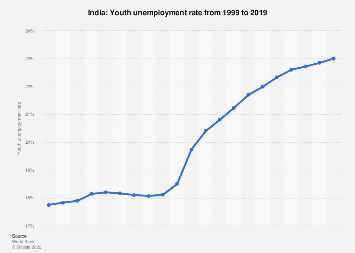 Youth unemployment rate in India in 2018