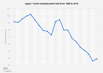 Youth unemployment rate in Japan in 2017
