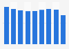 Automotive hoses sales volume in Japan 2012-2017
