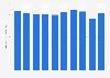 Automotive hoses sales value in Japan 2012-2017