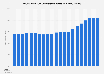 Youth unemployment rate in Mauritania in 2017
