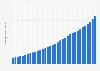 Anzahl der monatlich aktiven Nutzer von Spotify weltweit bis zum 1. Quartal 2019