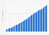 Anzahl der monatlich aktiven Nutzer von Spotify Premium bis zum 1. Quartal 2019