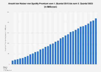 Anzahl der monatlich aktiven Nutzer von Spotify Premium bis zum 1. Quartal 2018
