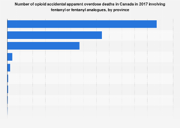 Number of deaths from opioid overdose in Canada involving fentanyl 2016, by province