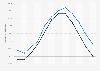 Minimale Temperatur an Nord- und Ostsee nach Monat