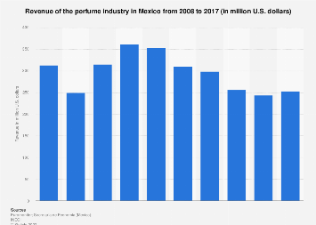 Mexico: perfume industry sales 2008-2017