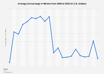 Average annual wage in Mexico 2000-2016