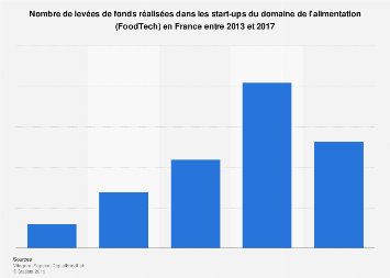 Nombre de levées de fonds destinées aux start-ups FoodTech en France 2013-2017
