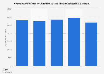 Average annual wage in Chile 2000-2016
