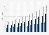 North America's health information exchange (HIE) market size 2013-2024
