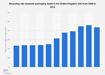 Recycling of plastic packaging waste in the UK 2008-2016