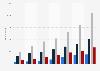 Anzahl der Mitarbeiter von Spotify nach Tätigkeitsbereichen weltweit bis 2018