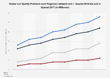 Nutzer von Spotify Premium nach Regionen weltweit bis zum 4. Quartal 2017