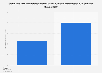 Global industrial microbiology market size 2016 & 2025