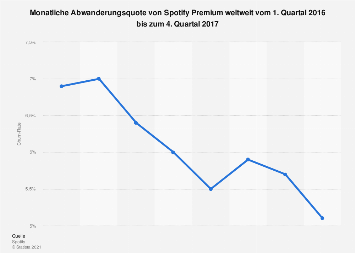 Churn-Rate von Spotify Premium weltweit bis zum 4. Quartal 2017