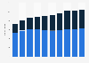 Brazil: number of McDonald's restaurants 2012-2018, by type