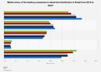 Brazil: diesel fuel distribution market share 2015-2018, by company
