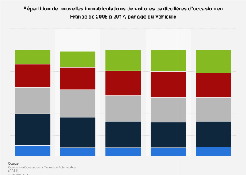 Immatriculations de voitures d'occasion : répartition par âge en France 2005-2017