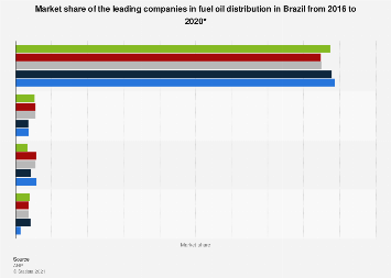 Brazil: fuel oil distribution market share 2015-2016, by company