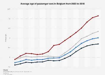 Passenger car average age in Belgium 2003-2016