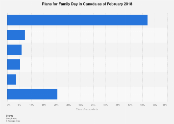 Canadian plans for Family Day in 2018