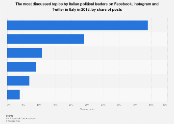 Italy: most discussed topics by politicians on social media 2018