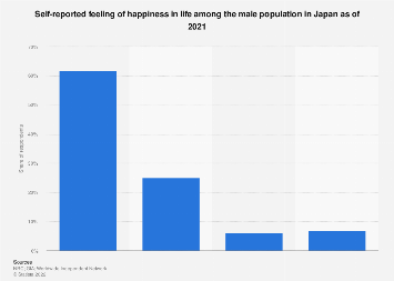 Happiness about life among Japanese men 2017