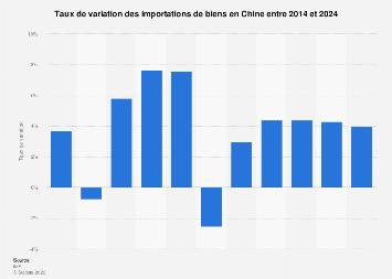 Chine: taux de variation des importations de biens 2014-2024