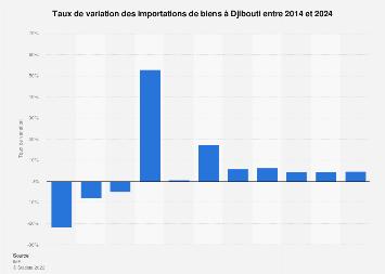 Djibouti: taux de variation des importations de biens 2014-2024