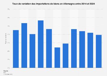 Allemagne : taux de variation des importations de biens 2014-2024