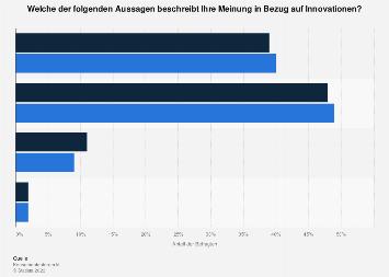 Generelle Haltung gegenüber technischem Fortschritt in der Schweiz bis 2018
