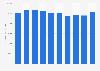 Chevron's total assets 2013-2018