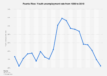 Youth unemployment rate in Puerto Rico in 2017