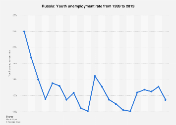 Youth unemployment rate in Russia in 2017