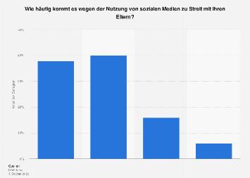 Umfrage zu Streitigkeiten wegen der Social-Media-Nutzung von Teenies 2017