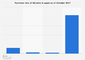 Cryptocurrency purchase rate Japan 2017