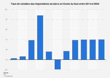 Corée du Sud : taux de variation des importations de biens 2012-2022