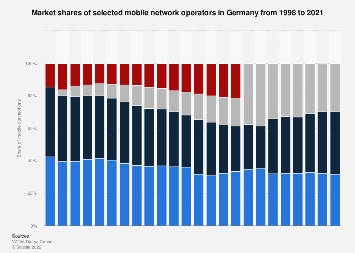 Market shares of mobile network operators in Germany 1998-2017