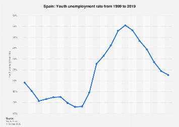 Youth unemployment rate in Spain in 2018