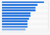 Beliebteste Musiker nach der Anzahl der Facebook-Fans aus Deutschland 2019
