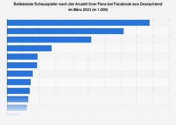 Beliebteste Schauspieler nach der Anzahl der Facebook-Fans aus Deutschland 2018