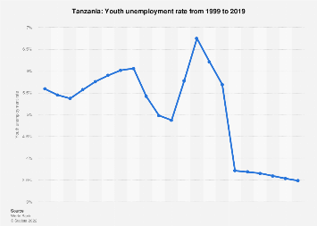 Youth unemployment rate in Tanzania in 2017