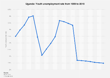 Youth unemployment rate in Uganda in 2017