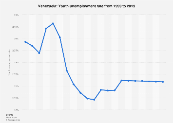Youth unemployment rate in Venezuela in 2017