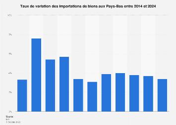 Pays-Bas: taux de variation des importations de biens 2014-2024