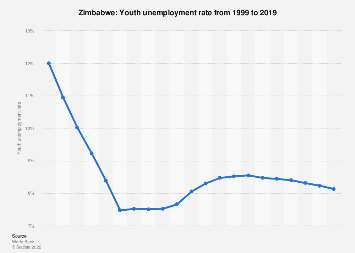Youth unemployment rate in Zimbabwe in 2017