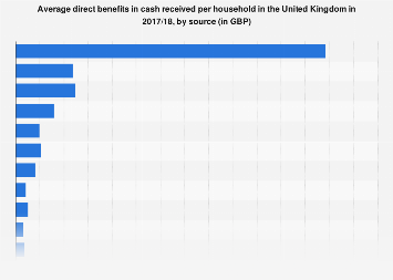 Average direct cash benefits per household in the UK 2016/2017, by source