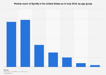 Reach of Spotify in the U.S. 2017, by age
