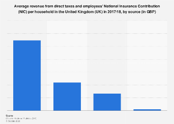 Average direct taxes and employees' NIC per household in the UK 2017/18, by source